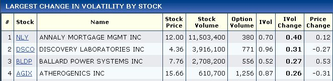 Stock options movers