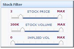 High volatile stock options